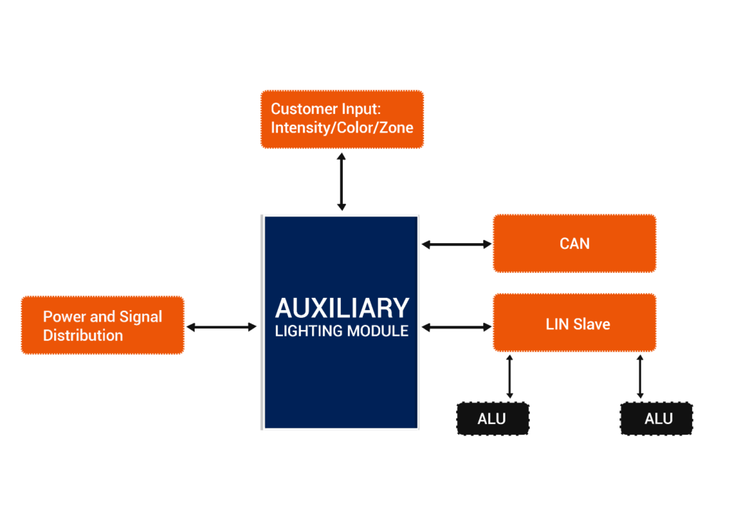 AUTOSAR Compliant Software development
