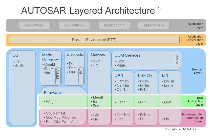 Autosar Layered Architecture