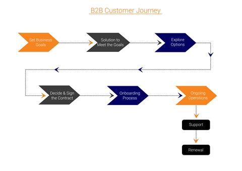 B2B Customer Journey