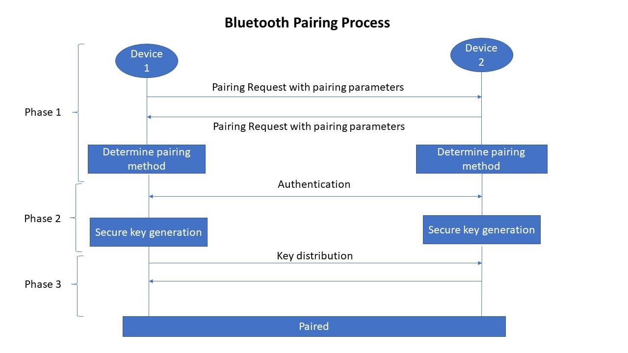 Bluetooth pairing process