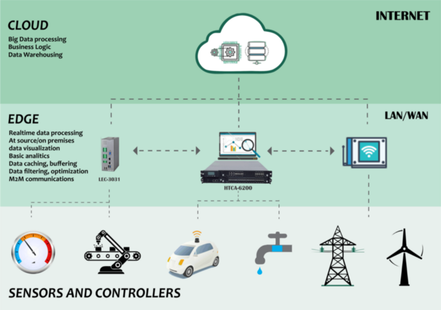 Data Computing Models in IoT