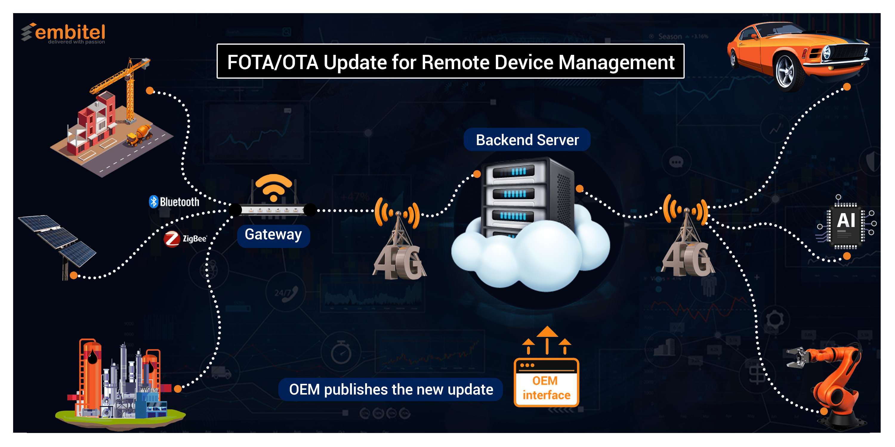 FOTA-Update-for-Remote-Device-Management