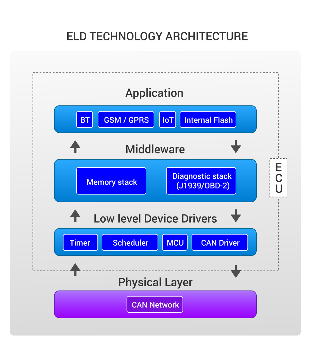 ELD Technology Architecture