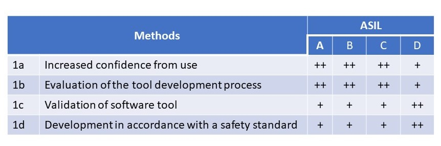 ISO 26262 Tool qualification