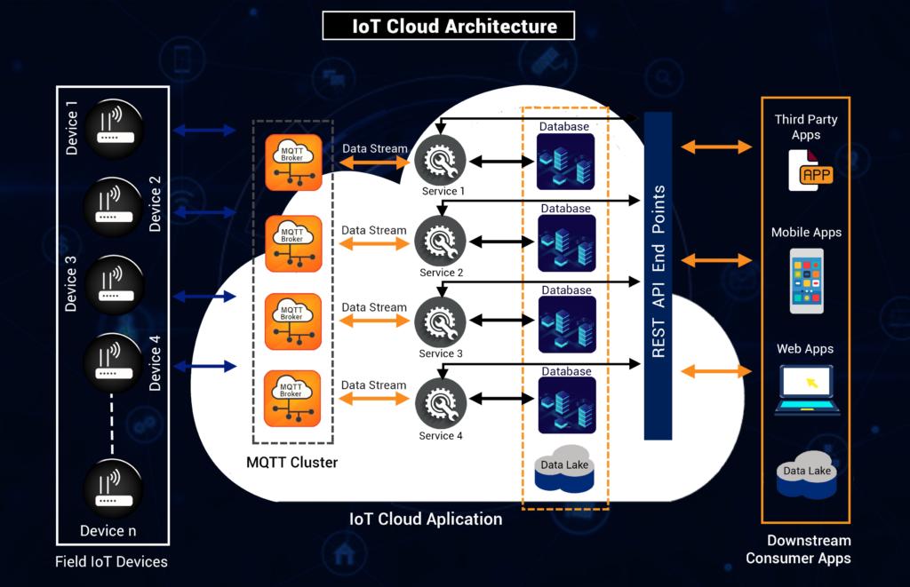 IoT Cloud Architecture
