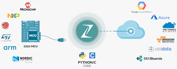 Migration from Python