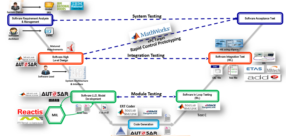 Model Based Development Matlab Programming Simulink Design