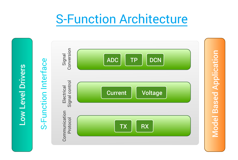 S Function Architecture