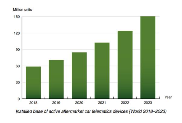 Telematica Annual Growth