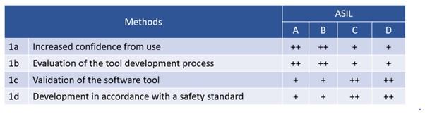Tool Qualification Methods