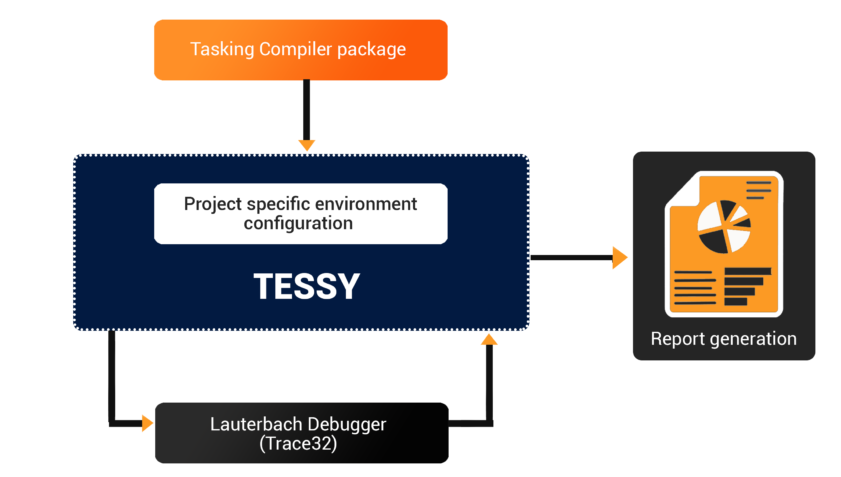 Unit Testing Tessy