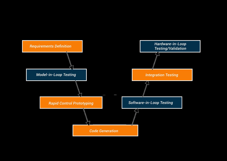 V Cycle Diagram