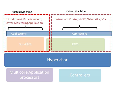 Virtualization using Hypervisor