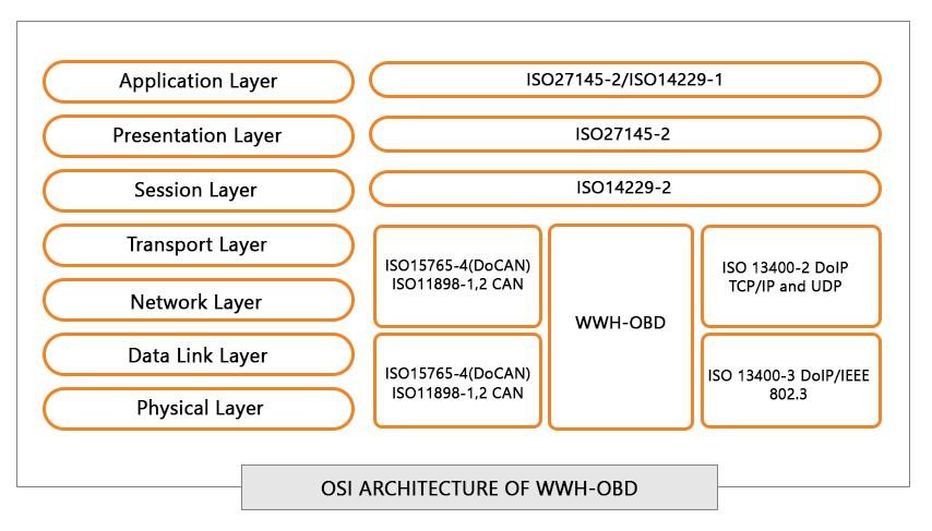 WWH-OBD Architecture