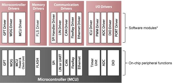 autosar-mcal-software