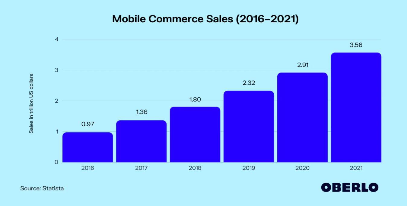 m commerce stats