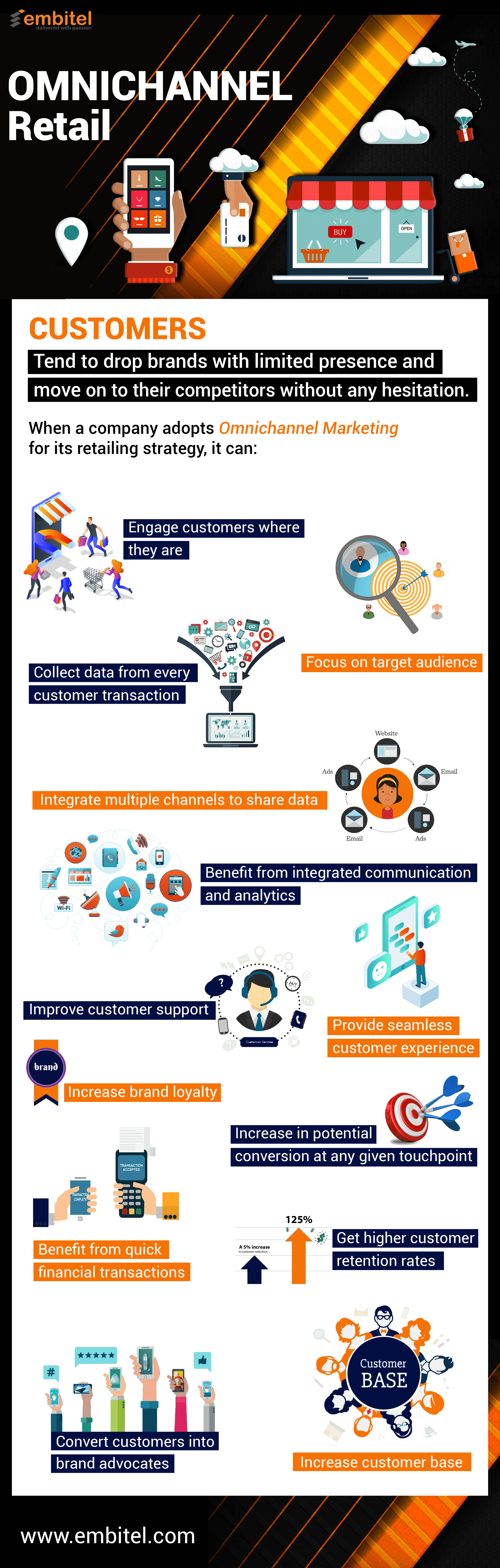 omnichannel infographic